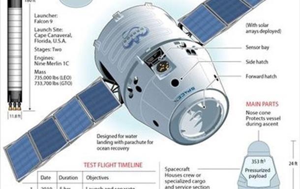 Впервый в мире частная компания осуществила запуск ракеты с космическим кораблем