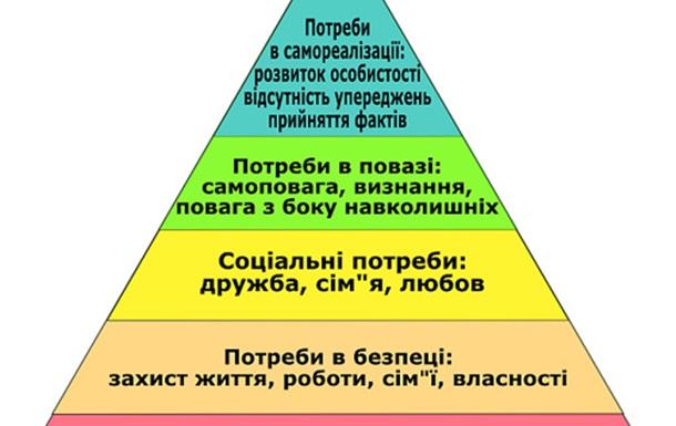 Електоральна піраміда Маслоу
