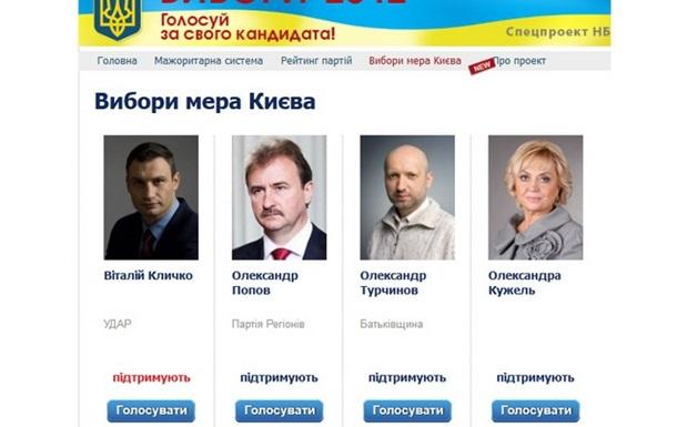 Парламентські вибори 2012. Передвиборчі Інтернет-технології.