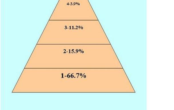 Пирамида Maslow от Януковича.