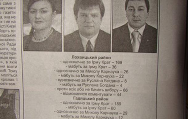 Громадське слухання проти СТБ «Новини Вікна» потерпіло фіаско!