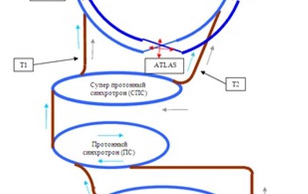 Новые границы физики элементарных частиц