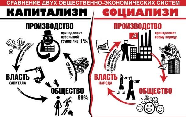 Тезисы концепции устойчивого и бескризисного экономического развития Украины