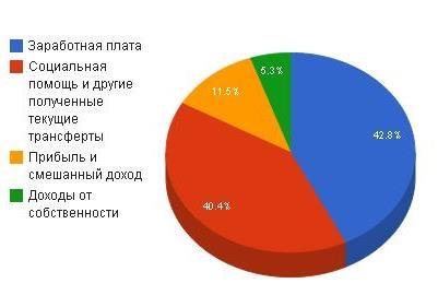 О доходах украинцев
