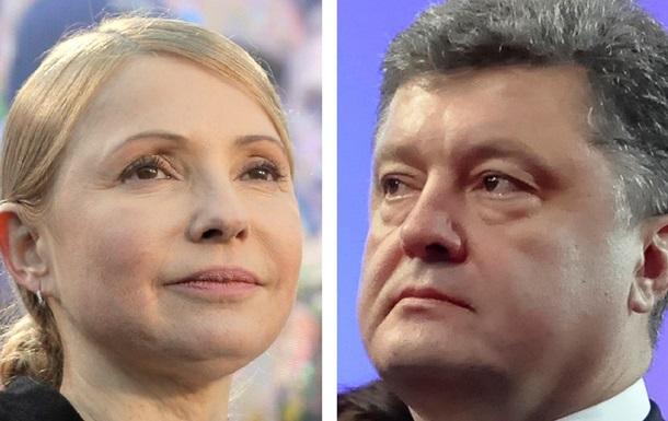 Порошенко возглавил президентский рейтинг, вдвое опережая Тимошенко - опрос