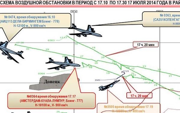 Минобороны РФ назвало  фальсификацией  доказательства СБУ присутствия российской техники в Украине