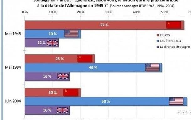 Влияние американской пропаганды на французов