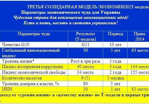 ФОРМУЛУ ЭКОНОМИЧЕСКОГО ЧУДА, Продаю, ДОРОГО!
