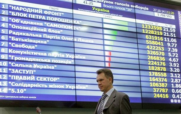 ЦВК може оголосити результати виборів Ради за партійними списками завтра