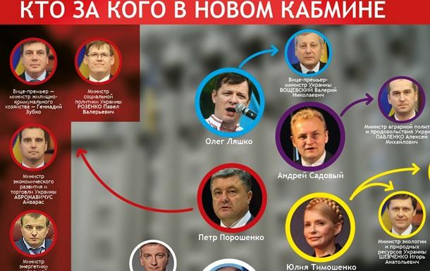 Новый кабинет министров Украины 2014 - инфографика