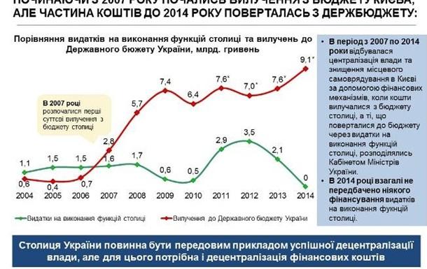 Київ: децентралізація та мінус 60% надходжень від ПДФО