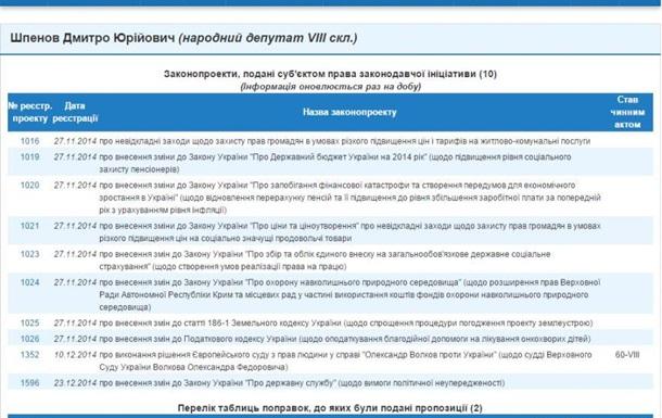 Блоггер изобличил криворожского нардепа Шпенова в откровенной лжи