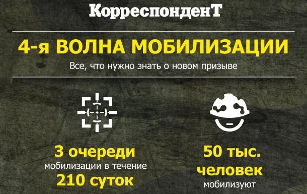 Четвертая волна мобилизации. Инфографика Корреспондент.net