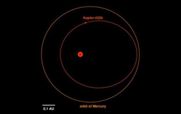 Астрономы обнаружили  Суперюпитер