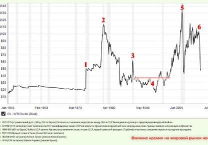 Чего не знают русские или почему нефть не по 200?