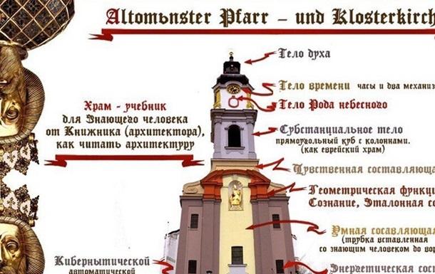 Открытие. Храм в Баварии, как геометрия человека (комментарии Мальцева О.В.)