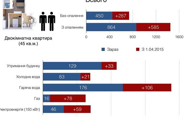 Як вижити з європейськими тарифами і українською зарплатою?