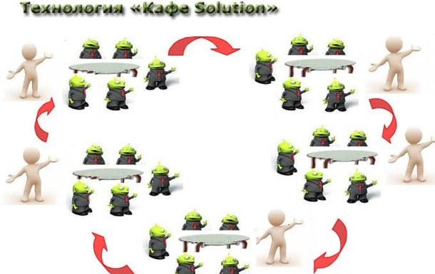 Как использовать формат «кафе Solution» в корпоративных мероприятиях