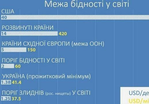 80% населения Украины находится за чертой бедности