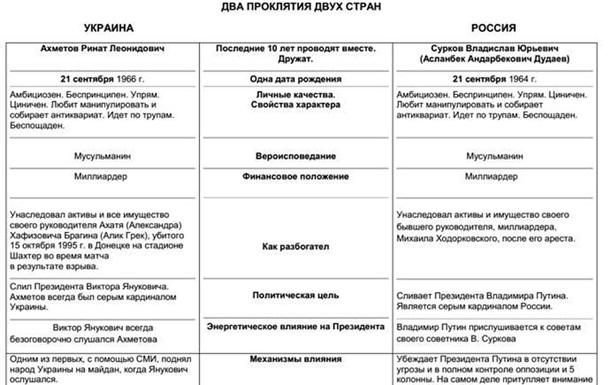 Ринат Ахметов и Владислав Сурков - два проклятия двух стран
