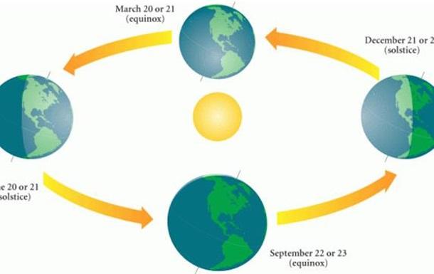 Солнцеворот 21 июня – вот НОВЫЙ поворот…