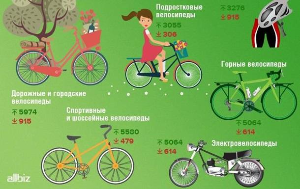 В Украине рухнул спрос на товары для отдыха и туризма – исследование