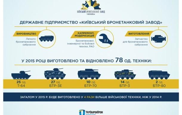 Киевский бронетанковый завод за год в 4 раза увеличил производство