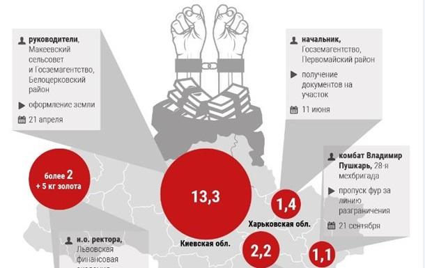 Топ-10 взяток с начала года: кто украл больше - инфографика