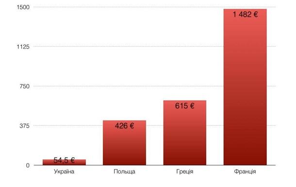 Аналіз соціальних аспектів проекту Державного бюджету України на 2016 рік