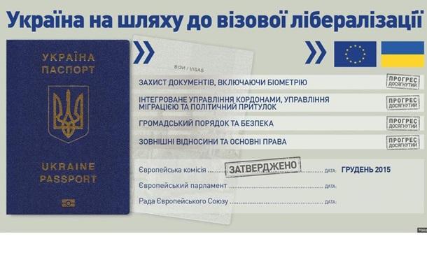 В ЕС показали, как Украина идет к отмене виз