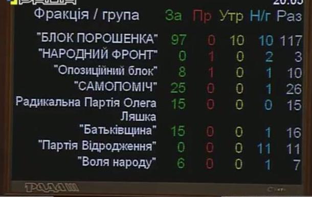 Почему  отставка  Яценюка ничего не исправила бы