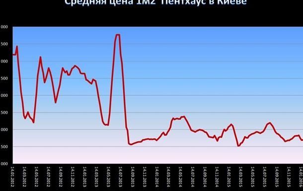 Что происходит с ценами на недвижимость в Киеве