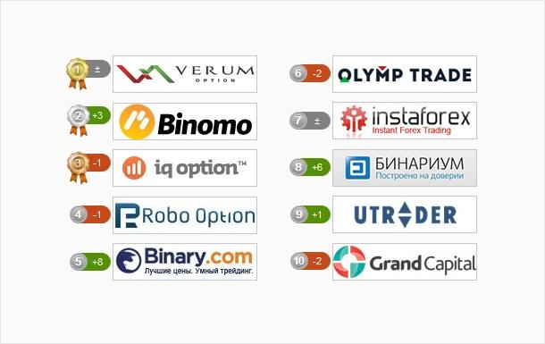 VerumOption снова стал лидером рынка бинарных опционов