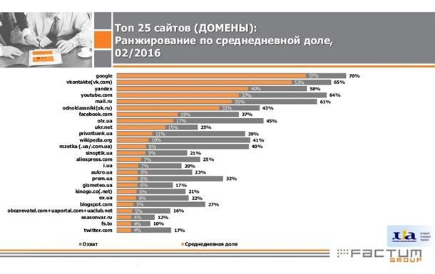 Рейтинг сайтов Украина