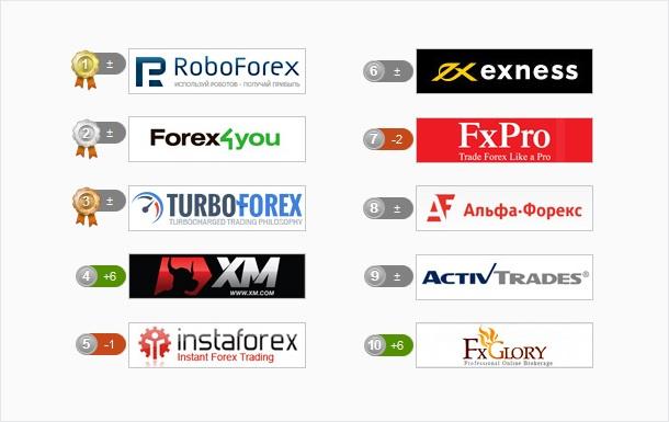 RoboForex уже полгода не сходит с 1-й позиции рейтинга лучших брокеров