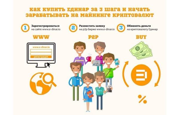 E-Dinar - cтартап года-2016, 20% в месяц – это реально