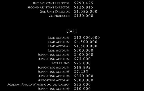 Стало известно, сколько получают киношники в Голливуде
