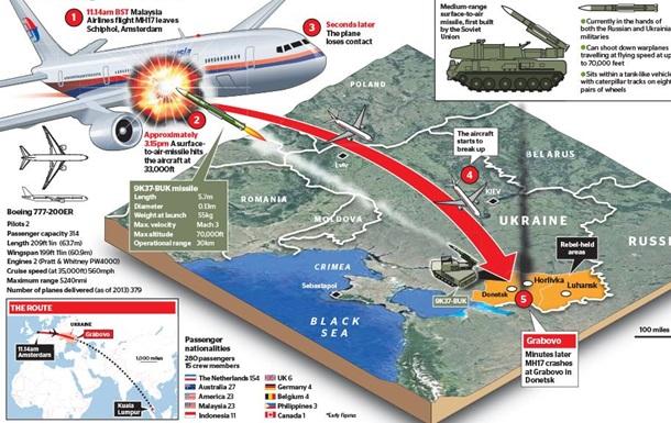 Рувин: Зачем России сбитый Боинг: хронология расследования