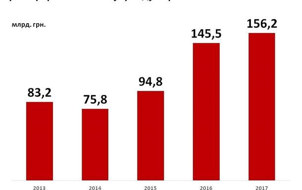 Рекордний дефіцит замість реформи