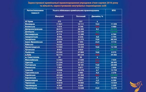 Переселенцы-преступники или власть демонизирует уроженцев Донбасса?
