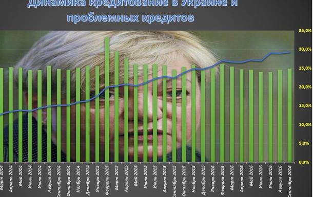 Метаморфозы на рынке кредитования Украины