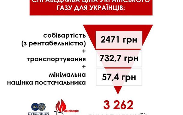 Тарифи на газ у 17,5 разів перевищують собівартість держвидобутку!