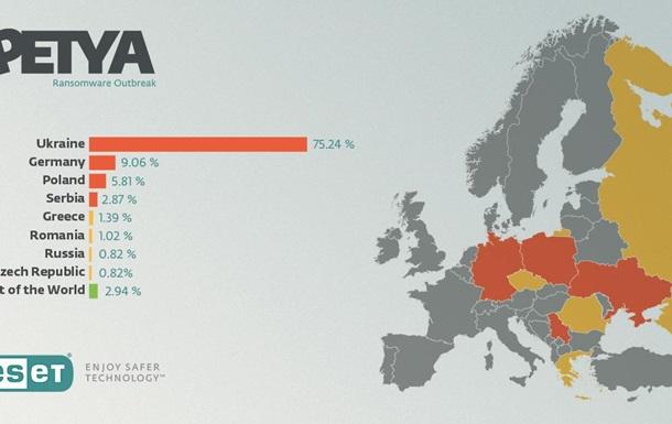 ESET: Большинство заражений вирусом Petya довелось на Украинское государство