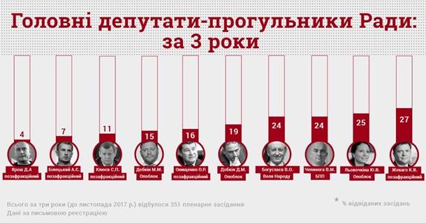 Обнародован топ-10 основных прогульщиков Рады