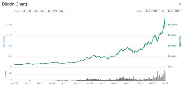 биткоин изначально стоил сколько-3