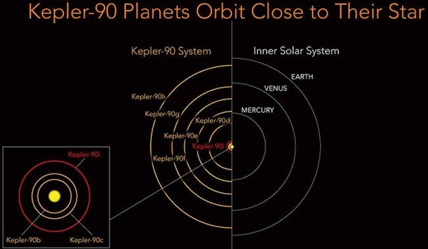 NASA задопомогою штучного інтелекту знайшла подібну доЗемлі планету (ВІДЕО)