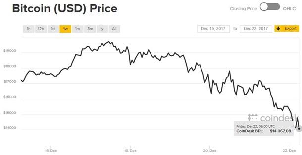 Курс биткоин и догикоин супер сигналы форекс