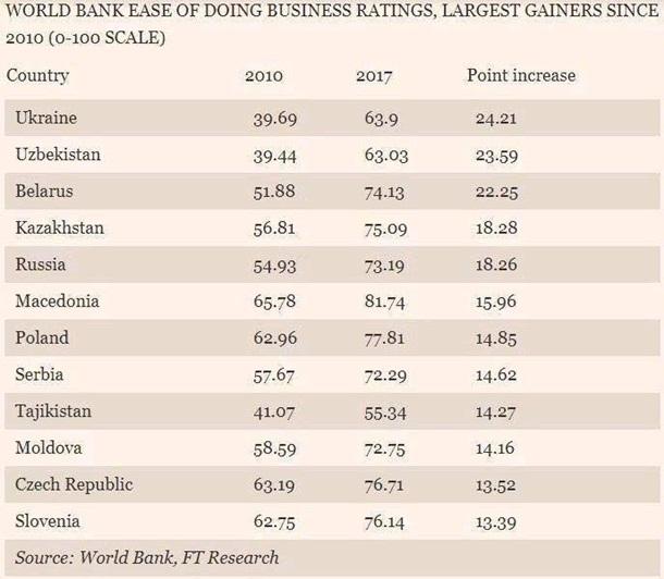 Стали першими: Financial Times включив Україну впрестижний бізнес-рейтинг