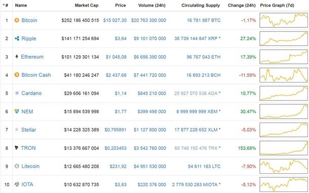 Курс валюты биткоин на сегодня автомат обмена биткоинов