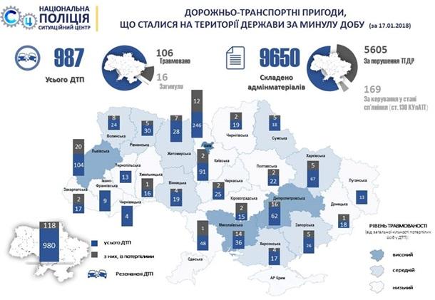 В Украине за сутки произошло около тысячи ДТП